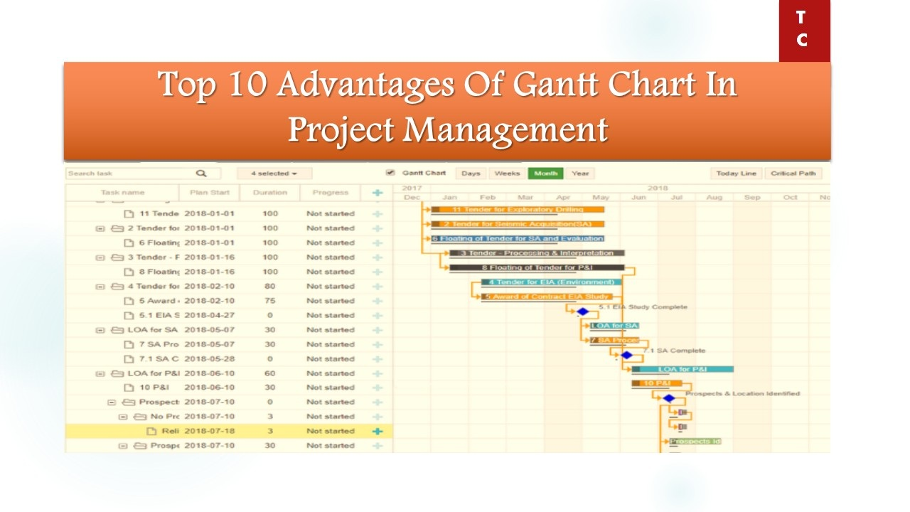 Top 10 Advantages Of Gantt Chart In Project Management