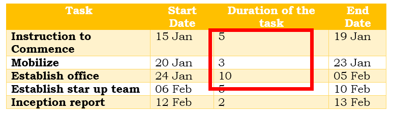 How To Create Gantt Chart In Excel